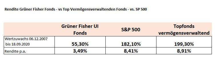 srcset=https://www.michael-werlich.de/wp-content/uploads/2020/09/Gr%C3%BCner-Fisher-UI-Fonds-seit-2007-Performance.jpg