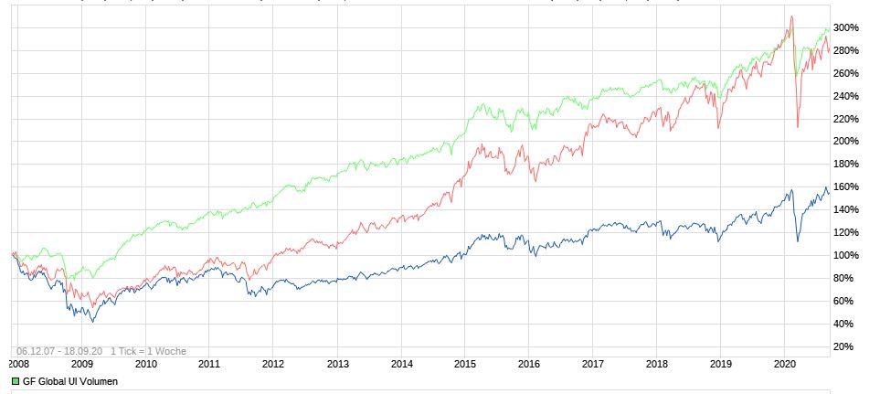 srcset=https://www.michael-werlich.de/wp-content/uploads/2020/09/Performance-Gr%C3%BCner-Fisher-UI-Fonds-im-Vergleich-2007-bis-2020.jpg