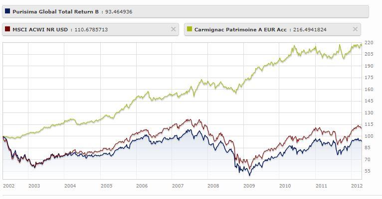 srcset=https://www.michael-werlich.de/wp-content/uploads/2020/10/Fisher-Purisima-Fonds-vs-Index-vs.-Carmignac-2002-bis-2020.jpg