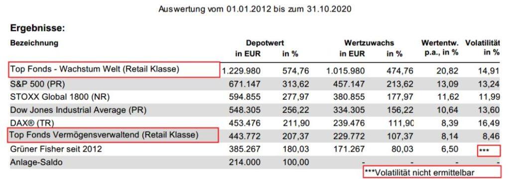 srcset=https://www.michael-werlich.de/wp-content/uploads/2020/11/Gruener-Fisher-vs.-Indizes-und-Alternativen-2012-bis-2020-Auswertung-1024x359.jpg