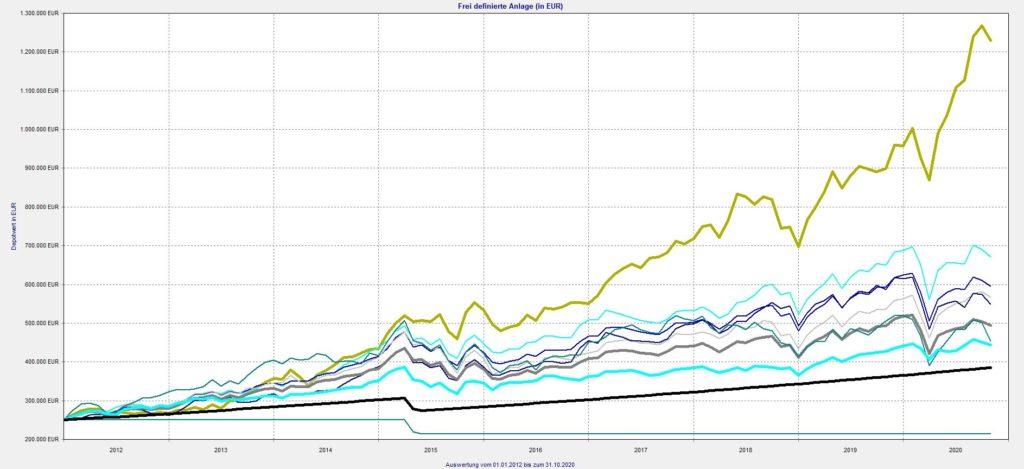 srcset=https://www.michael-werlich.de/wp-content/uploads/2020/11/Gruener-Fisher-vs.-Indizes-und-Alternativen-2012-bis-2020-Verlauf-1024x469.jpg